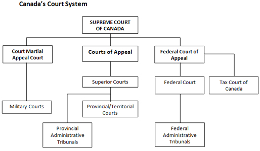 the canadian juvenile justice system essay
